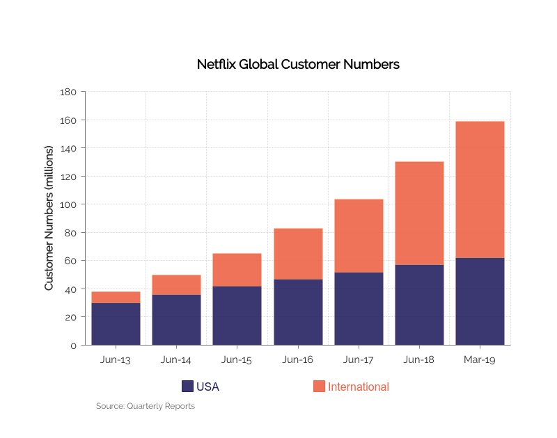 Transformative innovation being demonstrated by the growth in Netflix Global Customer Numbers from 2013 to 2019