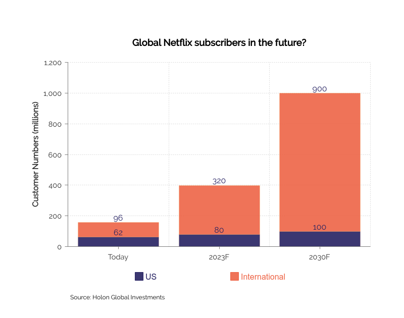 Projected Global Netflix subscribers in the future for the US and International