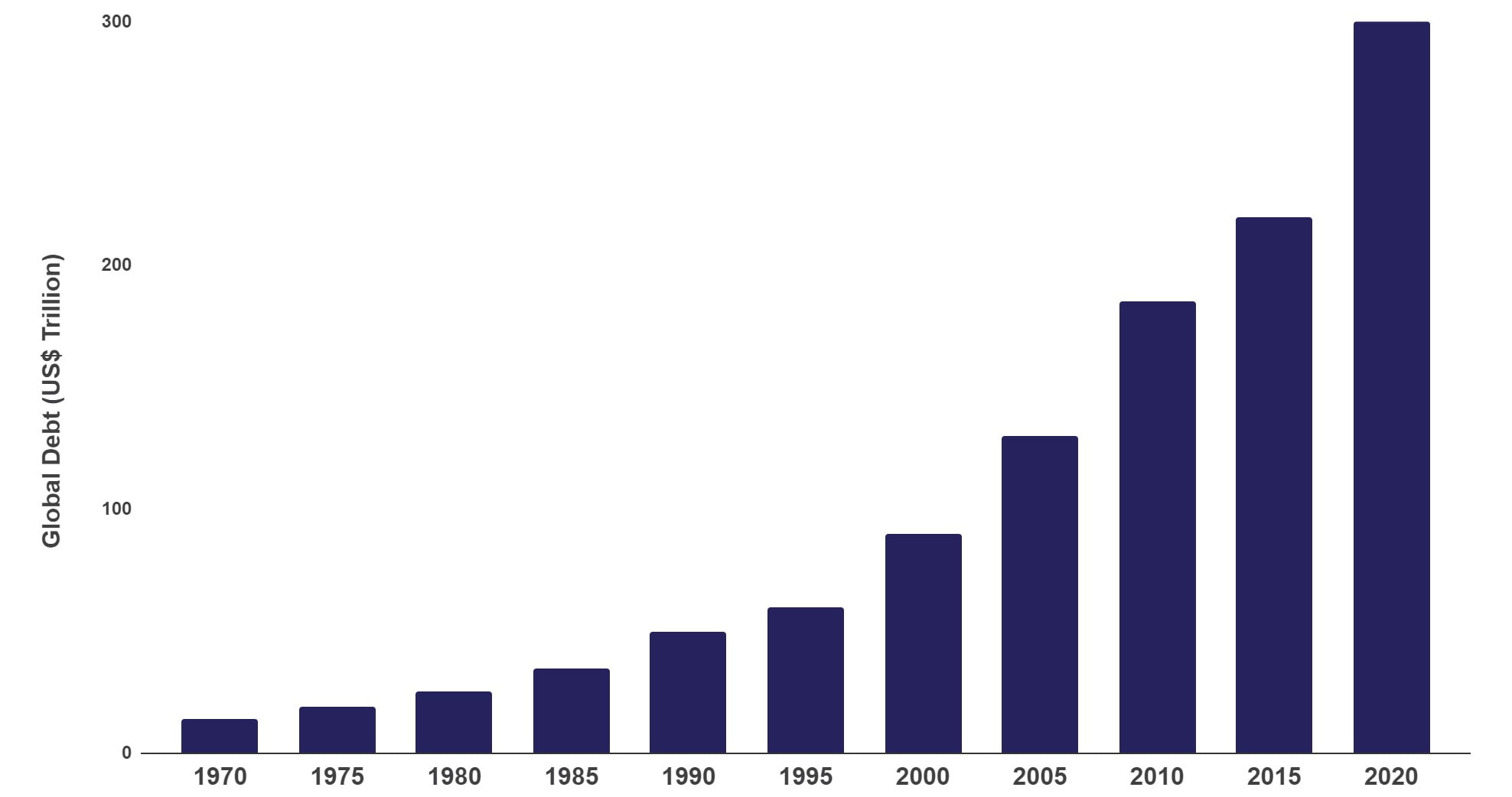 Global Debt (US$Trillion) from 1970 to 2020
