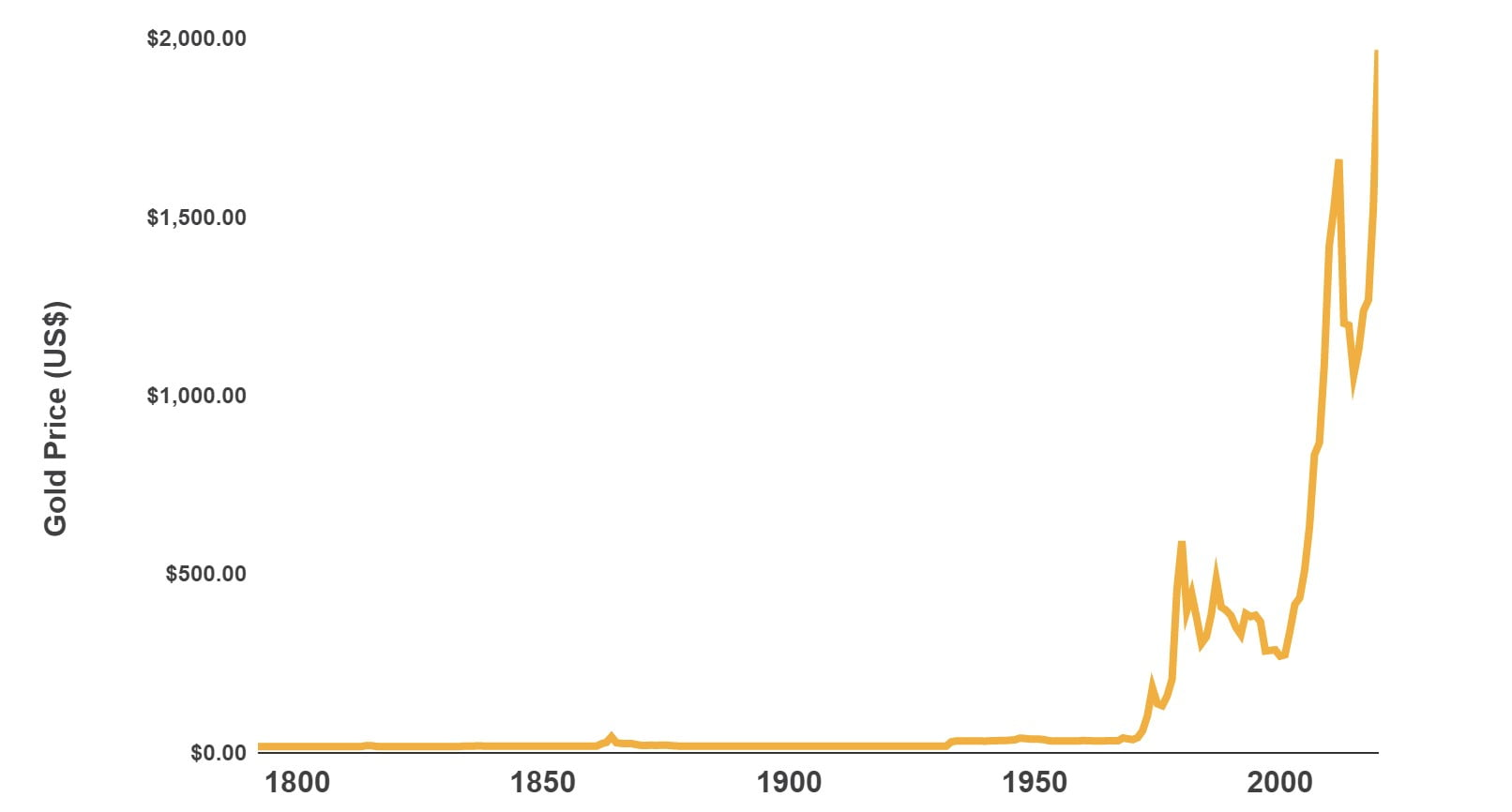 US Gold Price from 1793 to 2020 demonstrating how impact on asset allocation
